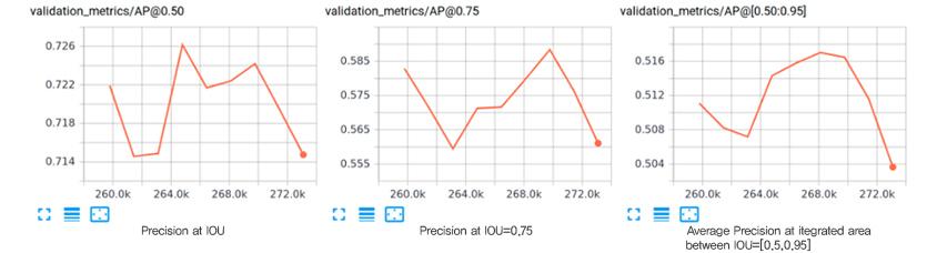 Google의 시각화 도구인 TensorBoard에서 볼 수 있는 인스턴스 세그먼테이션의 성능 측정 항목