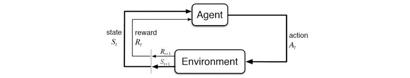그림4 하이퍼파라메터 최적화(Hyper-Parameter Optimization) : Agent와 Environment가 action, reward,state값에따라 흐르는 구조