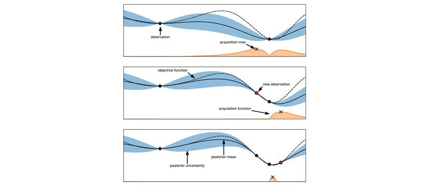 그림5 순차 근사(모델) 전역최적화(Sequential Model-Based Global Optimization)