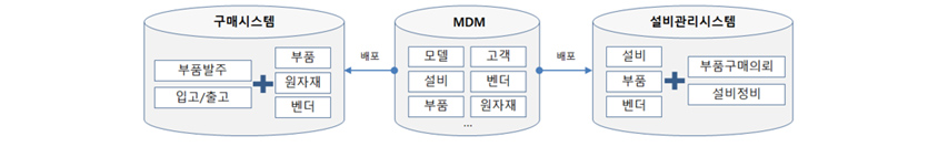 [그림 1] 기준정보 관리체계 예시