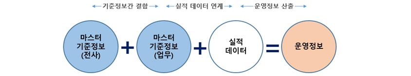 [그림 3] 운영정보 산출 과정