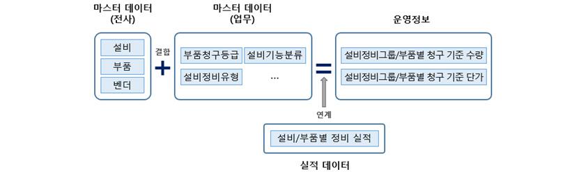 [그림 4] A 기업의 설비정비 운영정보 산출과정 예시