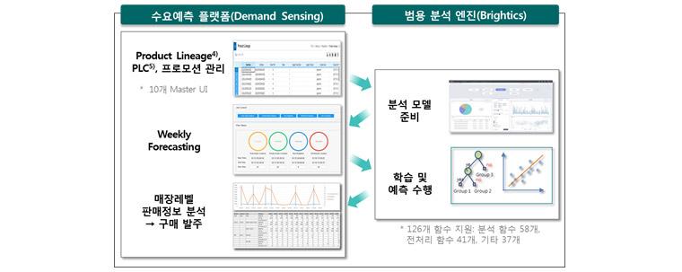 그림 1. Cello Demand Sensing과 Brightics간 연계 - Cello Demand Sensing은 물류 단일 플랫폼인 Cello에 SCM(Supply Chain Management) 솔루션 기반 기술과 삼성SDS가 자체 개발한 빅데이터 분석 엔진인 Brightics를 연계하여 주 단위 판매예측(Sell-out Forecasting)을 생성하고 업무에 활용할 수 있도록 지원하는 수요예측 시스템이다.