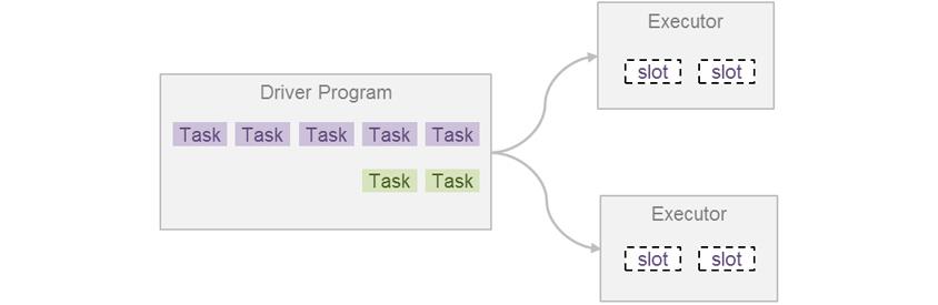 Driver Program : 첫째줄에 보라색 Task 5개와 둘째줄에 연두색 Task 2개, Executor : 흰색 slot 2개 / Driver Program에서 2개의 Executor로 각각 화살표가 향함