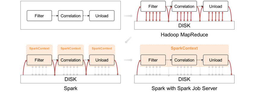 Filter → Correlation → Unload / Hadoop MapReduce : Filter → Correlation → Unload 순으로 진행 / Spark : DISK 위에서 Filter → Correlation → Unload 순으로 실행, Filter와 Correlation와 Unload가 각각 SparkContext 관리 / Spark Job Server : DISK 위에서 Filter → Correlation → Unload 순으로 실행, Filter와 Correlation와 Unload가 함께 SparkContext 관리