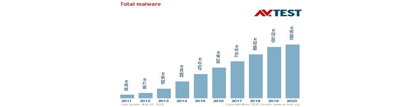 Total malware (AV-Test.org, 2020년 5월 5일): 2011년 65.26m / 2012년 99.71m / 2013년 182.90m / 2014년 326.04m / 2015년 470.01m / 2016년 597.49m / 2017년 719.15m / 2018년 856.62m / 2019년 1001.52m / 2020년 1050.05m