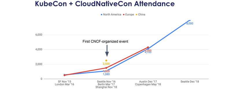 KubeCon + CloudNativeCon Attendance