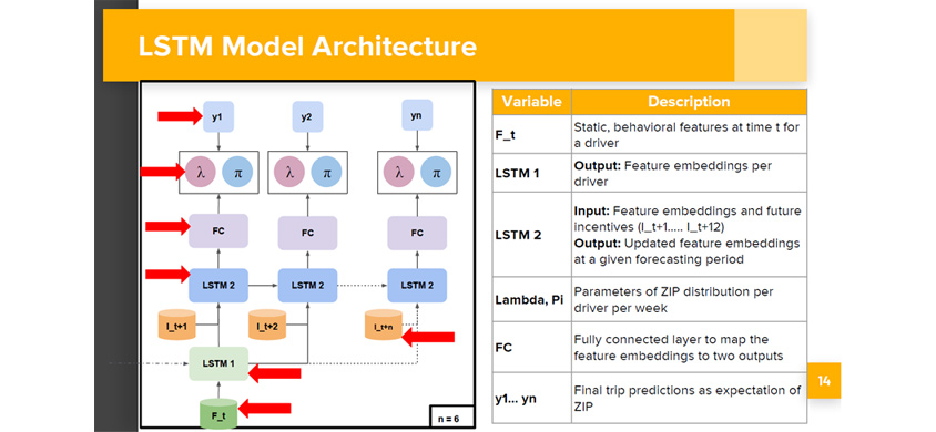 LSTM(Long short-term memory) 모델 구조