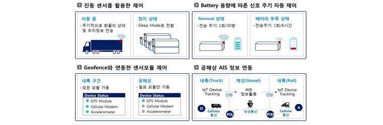 전력 소비 최소화 방안 -진동 센서를 활용한 제어, battery 용량에 따른 신호 주기 자동 제어, geofence와 연동한 센서모듈 제어, 공해상 AIS 정보 연동