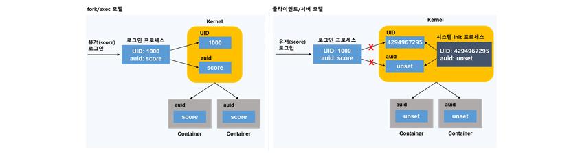 [그림 6] fork·exec 모델 및 클라이언트-서버 모델에서의 UID, auid 설정 동작 방식