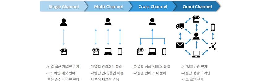유통채널의 변화: 단일채널에서 멀티채널, 크로스채널을 넘어 옴니채널로 발전