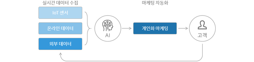 [그림3] 리테일의 AI 활용