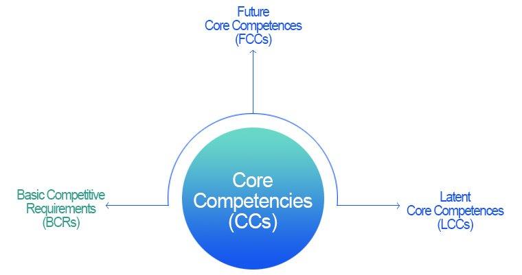 Core Competency의 구성 요소 - BCRs(기본 경쟁 필요사항), LCCs(잠재 핵심역량), FCCs(미래 핵심역량)