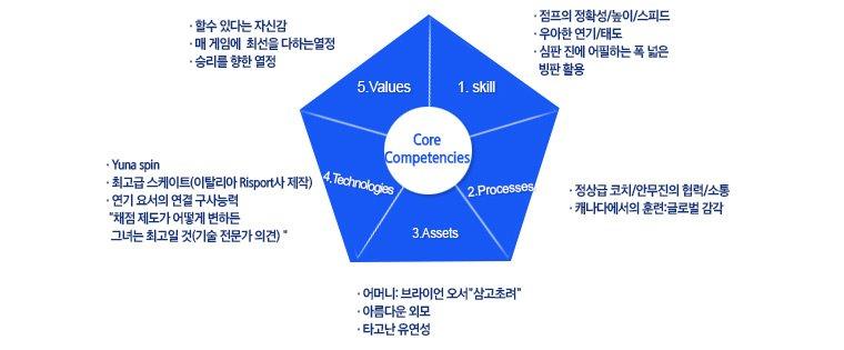 김연아 선수의 핵심역량 예시: 필자의 견해일 뿐이니 너무 큰 의미를 두진 마세요 - skill, processes, assets, technologies, values