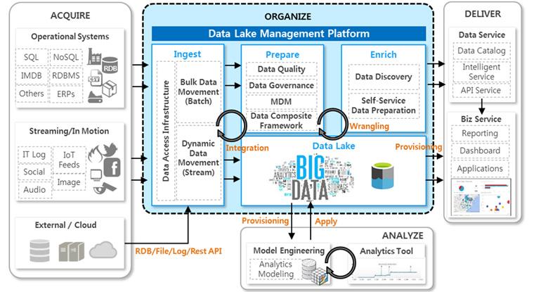 Data Lake 관리 플랫폼 아키텍처 기반의 빅데이터 처리 과정
