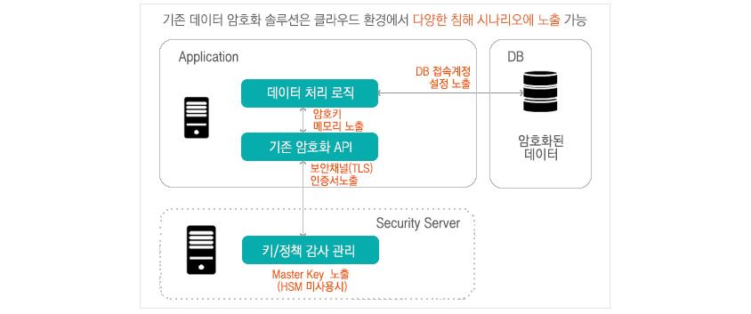 [그림2] 기존 DB 암호화 솔루션의 보안 이슈