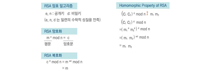 그림5 RSA 암호 알고리즘의 곱셈에 대한 Partial Homomorphic Property