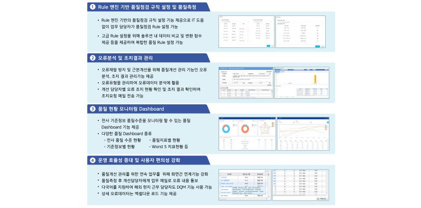 통합 DQM 시스템 주요 기능/ 1. Rule 엔진 기반 품질점섬 규칙 설정 및 품질측정 - Rule 엔진 기반의 품질점검 규칙 설정 기능 제공으로 IT 도움없이 업무 담당자가 품질점검 Rele 설정 가능, 고급 Rele 설정을 위해 솔루션 내 데이터 비교 및 변환 함수 제공 등을 제공하여 복잡한 품질 Rule 설정 가능 / 2. 오류분석 및 조치결과 관리 - 오류재발 방지 및 근본개선을 위해 품질개선 관리 기능인 오류 분석, 조치 결과 관리기능 제공, 오류유형을 관리하여 오류데이터 분석에 활용, 개선 담당자별 오류 조치 현황 확인 및 조치 결과 확인하여 조치요청 메일 전송 가능 / 3. 품질 현황 모니터링 Dashboard - 전사 기준정보 품질수준을 모니터링 할 수 있는 품질 Dashboard 기능 제공, 다양한 품질 Dashvoard 종류 : 전사 품질 수준 현황, 품질지표별 현황, 기준정보별 현황, Worst 5 지표현황 등 / 4. 운영 효율성 증대 및 사용자 편의성 강화 - 품질개선 관리를 위한 연속 업무를 위해 화면간 연계기능 강화, 품질측정 후 개선담당자에게 업무 메일로 오류 내용 통보, 다국어를 지원하여 해외 현지 근무 담당자로 DQM 기능 사용 가능, 상세 오류데이터는 엑셀다운로드 기능 제공