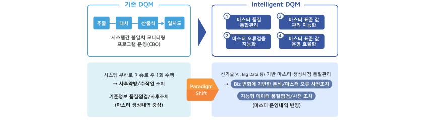 Intelligent DQM /  기존 DQM : 추출, 대사, 산출식, 일치고 순으로 시스템간 불일치 모니터링 프로그램 운영(CBO) / Intelligent DQM : 1. 마스터 품질 통합 관리, 2. 마스터 오류검증 지능화, 3. 마스터 표준 값 관리 지능화, 4. 마스터 표준 값 운영 효율화 / 시스템 부하로 이슈로 주 1회 수행 -> 사후약방&수작업조치, 기준정보 품질점검 &사후조치(마스터 생성내역 중심) 이었던 기존 DQM의 Paradigm Shift로 신기술(AI, Big Data 등) 기반 마스터 생성시점 품질관리 -> Biz 변화에 기반한 분석&마스터 오류 사전 조치, 지능형 데이터 품질점검&사전 조치 (마스터 운영내역 반영)