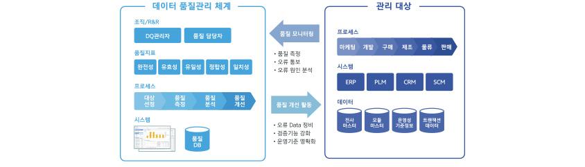 데이터 품질관리 체계 / 데이터 품질 관리 체계 : 1. 조직,R&R - DQ관리자, 품질담당자, 2. 품질지표 - 완전성, 유효성, 유일성, 정합성, 일치성, 3. 프로세스 - 대상선정, 품질측정, 품질분석, 품질개선, 4. 시스템, 품질 DB / 관리대상 : 1. 프로세스 - 마케팅, 개발, 구매, 제조, 물류, 판매, 2, 시스템 - ERP, PLM, CRM, SCM, 3. 데이터 - 전사마스터, 모듈마스터, 운영성기준정보, 트랜잭션데이터 / 품질모니터링 : 품질측정, 오류통보, 오류원인분석 / 품질 개선 활동 : 오류 Data 정비, 검증기능 강화, 운영기준 명확화