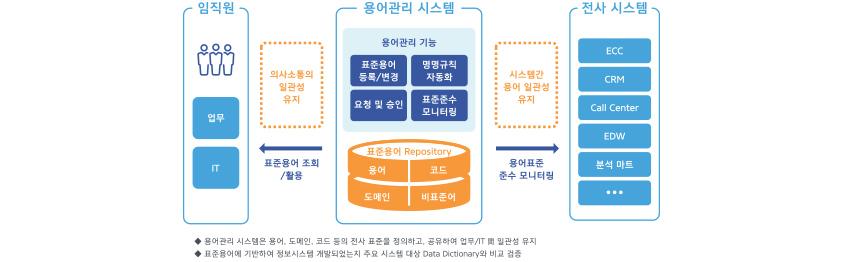 용어 표준 관리시스템 운영 모습