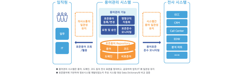 용어 표준 관리시스템 운영 모습/ 임직원 : 업무, IT / 용어관리 시스템 : 용어관리 기능(표준용어등록과 변경, 명명규칙 자동화. 요청및 승인, 표준준수 모니터링)과 표준용어 Repository (용어, 코드, 도메인, 비표준어)/ 전사시스템 : ECC, CRM, Call Center, EDW, 분석마트 / 용어관리 시스템으로 임직원은 표준용어 조회 및 활용을 통해 의사소통의 일관성 유지/ 용어관리 시스템으로 전사 시스템은 용어표준 준수 모니터링을 활용하여 시스템간 용어 일관성 유지