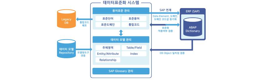 개발 단계 데이터 표준 거버넌스 모습 / 데이터표준화 시스템 : 용어표준 관리 (표준단어, 표준용어, 표준도메인, 통합코드) 와 데이터 모델 관리 (주제영역, Table/Field, Entity/Attribute, Index, Relationship) 연계, SAP Glossary 관리 / 용어표준관리에서 Legacy DB로 통합코드 배포 / 데이터모델 Repository에서 모델링도구를 데이터 모델관리로 연동 / 용어표준관리를 SAP 연계 - Data Element, 도메인, 도메인 코드값 동기화 / 용어표준 관리와 ERP(SAP)간 표준화 적용 여부 검증 / ERP(SAP)의 ABAP Dictionary를 통해 데이터 모델관리의 DB Object 일치성 검증