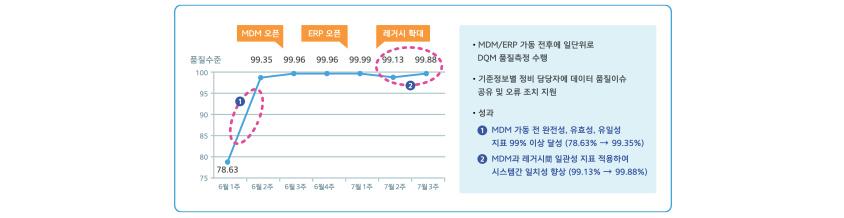 ERP 오픈 시 기준정보 정비 활용 사례 / 6월1주 품질수준 78.63, 6월2주 품질수준 99.35, 6월3주 품질수준 99.96 (MDM 오픈), 6월4주 품질수준 99.96, 7월1주 품질수준 99.99 (ERP 오픈) , 7월2주 품질수준 99.13 (레거시 확대), 7월3주 품질수준 99.88 / MDM과 ERP 가동 전후에 일단위로 DQM 품질측정 수행 / 기준정보별 정비 담당자에 데이터 품질이슈 공유 및 오류 조치 지원 / 성과 - 1.MDM 가동 전 완전성, 유효성, 유일성 지표 99% 이상 달성 (78.63% -> 99.35 %), 2. MDM과 레거시로 일관성 지표 적용하여 시스템 간 일치성 향상 (99.13% -> 99.88%)
