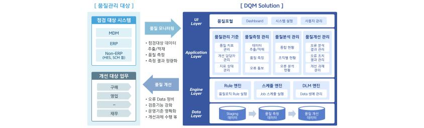 데이터 품질관리 시스템화/ 품질관리 대상 : 1. 점검 대상 시스템 - MDM, ERP, Non-ERP(MES, SCM 등), 2. 개선 대상 업무 - 구매, 영업, 재무 / 품질모니터링 : 점검대상 데이터 추출/ 적재, 품질 측정, 측정 결과 정량화 / 품질 개선 : 오류 Data 정비, 검증기능 강화, 운영기준 명확화, 개선과제 수행 등 / DQM Solution : 1. UI Layer - 품질포털(Dashboard, 시스템 설정, 사용자 관리) 2. Application Layer - 품질관리 기준(품질지표관리, 개선 담당자 관리, 지표 상태 관리), 품질측정 관리(데이터추출 및 적재, 품질 측정, 오류 통보), 품질 분석 관리(종합 현황, 조직별 현황, 오류 분석 현황), 품질개선 관리(오류 분석 결과 관리,오류 조치 결과 관리, 개선과제 관리), 3. Engine Layer - Rule 엔진(품질로직 Rule 실행), 스케쥴 엔진(Job 스케쥴 실행), DLM 엔진(Data 생애 관리), 4. Data Layer - Staging 데이터, 품질 측정 데이터, 품질 개선 데이터