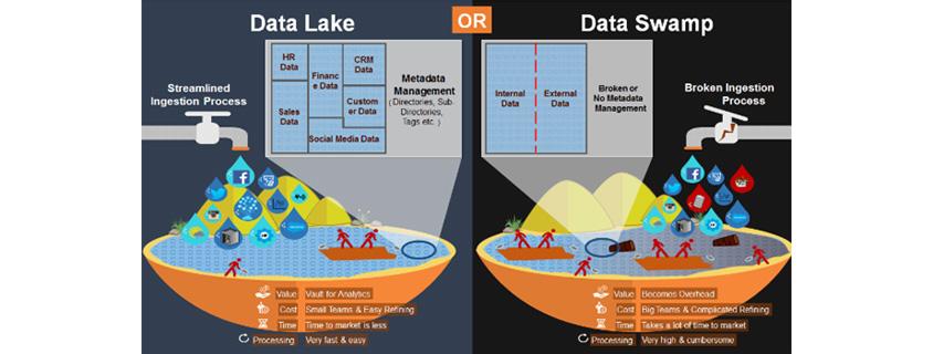 Date Lake와 Data Swamp 비교로 Data Lake는 Streamlined Ingestion Process 및 Metadata Management가 가능하고, Data Swamp는 Broken Ingestion Process로 Metadata Management가 불가