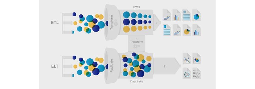 DW는 ETL을 통해 데이터가 변환되고, Data Lake는 데이터 복사로 데이터를 그대로 수집/제공