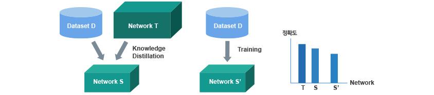 Knowledge Distillation, 일반 학습 비교, Dataset D가 있을 때 Teacher Network T가 Dataset D를 먼저 학습합니다. 그 후 Teacher Network보다 작은 규모의 Student Network S가 Teacher Network T를 활용하여 Dataset D를 학습합니다.