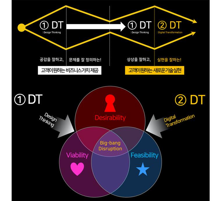 디자인 씽킹과 디지털트랜스포메이션