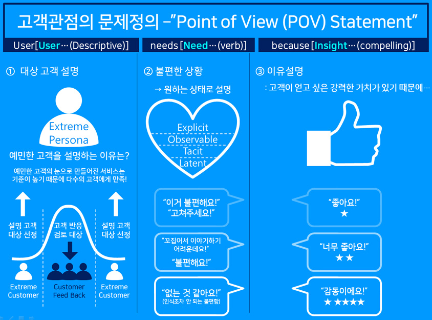 고객 관점의 문제 정의, Point of View(POV) Statement