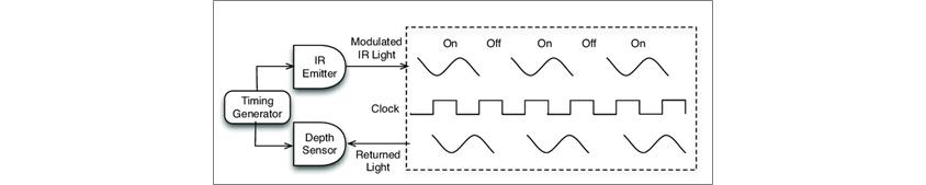 Timing Generator에서 출발해 IR Emitter에서 Modulated IR Light일때 on일때는 봉우리 모양, Depth Sensor에서 Returned Light일때 Modulated IR Light와 같은 봉우리 모양, Clock일때 톱니모양