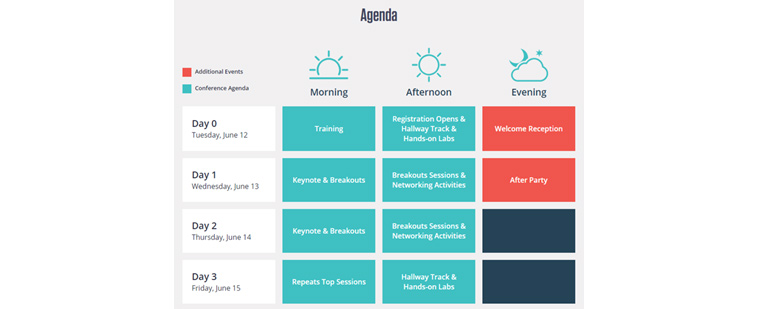 DockerCon 2018 agenda
