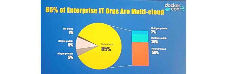 글로벌 시장의 IT기업의 클라우드 사용 현황