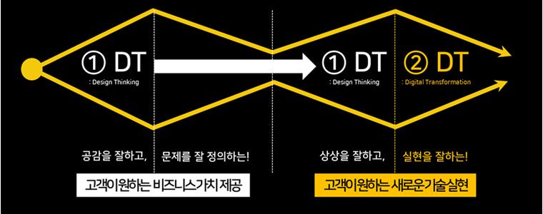 디자인 씽킹과 디지털 트랜스포메이션