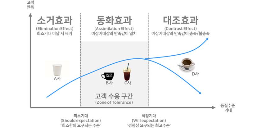 커피 서비스에 대한 고객의 기대 효과]