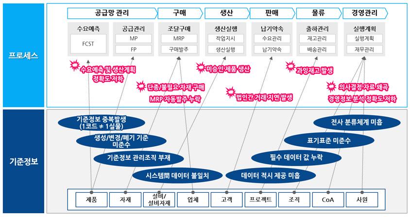 그림2. 업무 프로세스별 기준정보 이슈 사례