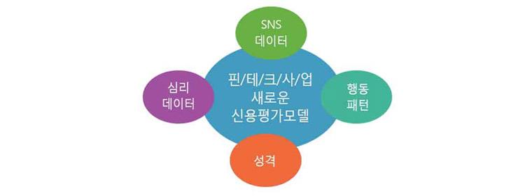 핀테크 분야에서 신용평가모델에 적용하는 새로운 변수들: 핀테크기업에서 개인평가 시 SNS데이터, 행동패턴, 성격, 심리데이터를 활용하여 신용평가모델을 개발하고 활용하고 있다.