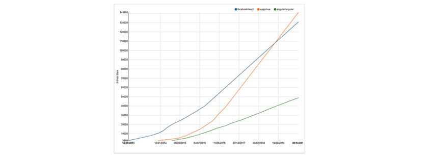 Angular, React, Vue.js의 GitHub 저장소 스타 수 추이(2014~2018년)