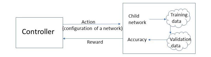 가장 좋은 Accuracy(Reward)를 도출하는 Child Network를 선택하는 이미지