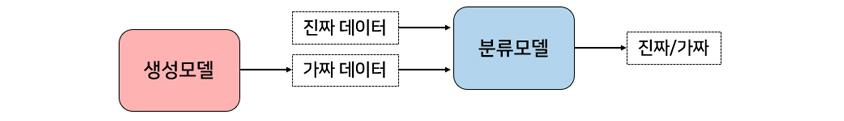 생성모델과 분류모델의 진짜/가짜 구별