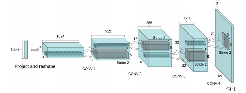 DCGAN의 생성자 구조도(100차원 latent vector z가 64*64 픽셀의 이미지를 생성)