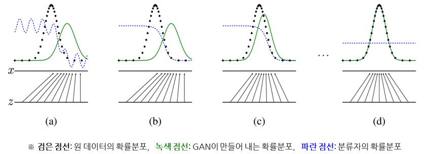 GAN에서 학습을 통해 확률분포를 맞추어 나가는 과정 - Ian.J.Goodfellow의 'Generative Adversarial Networks' 논문 인용