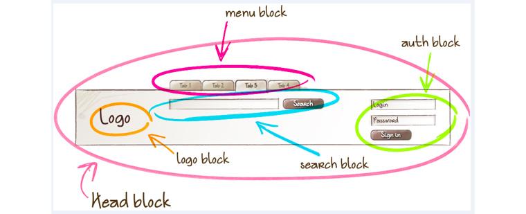 BEM은 Block, Element, Modify의 줄임말로, HTML 태그를 잘 묶어서 개발하는 것을 목표로 Yandex에서 사용되었습니다.