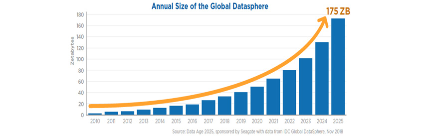 IDC Datasphere Growth