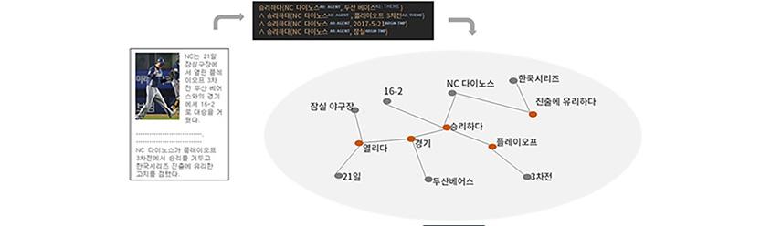 지식 그래프