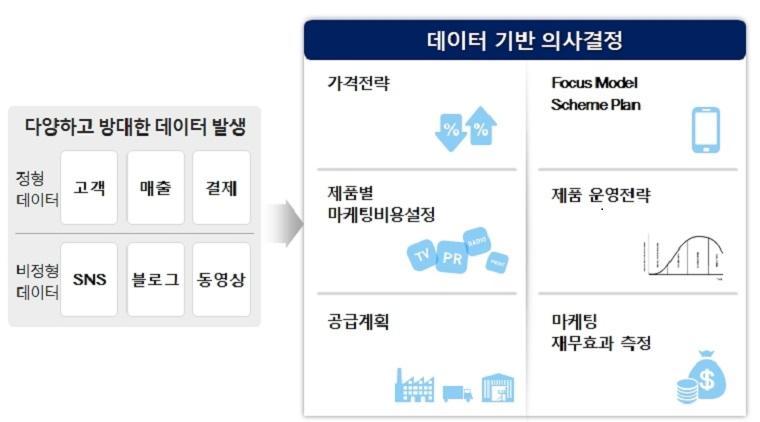 마케팅 분야의 AI 기반 빅데이터 분석에 의한 의사 결정을 설명하는 그림입니다. 고객, 매출, 결제 관련 정형적 데이터와, SNS, 블로그, 동영상에 대한 고객의 반응인 비정형 데이터와 같이 다양하고 방대한 데이터가 발생하면 이 데이터들을 기반으로 의사결정을 내리게 되는데 가격 전략부터 제품별 마케팅 비용 설정, 제품 운영 전략, 전략 모델 설정, 공급 계획, 마케팅 재무효과 측정까지 다양한 마케팅 활동에 참고할 수 있다.